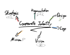 Beitragsbild für Corporate Identity